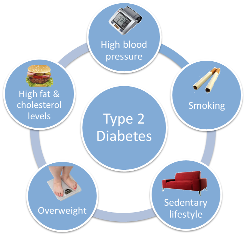 What to know about Type 2 diabetes