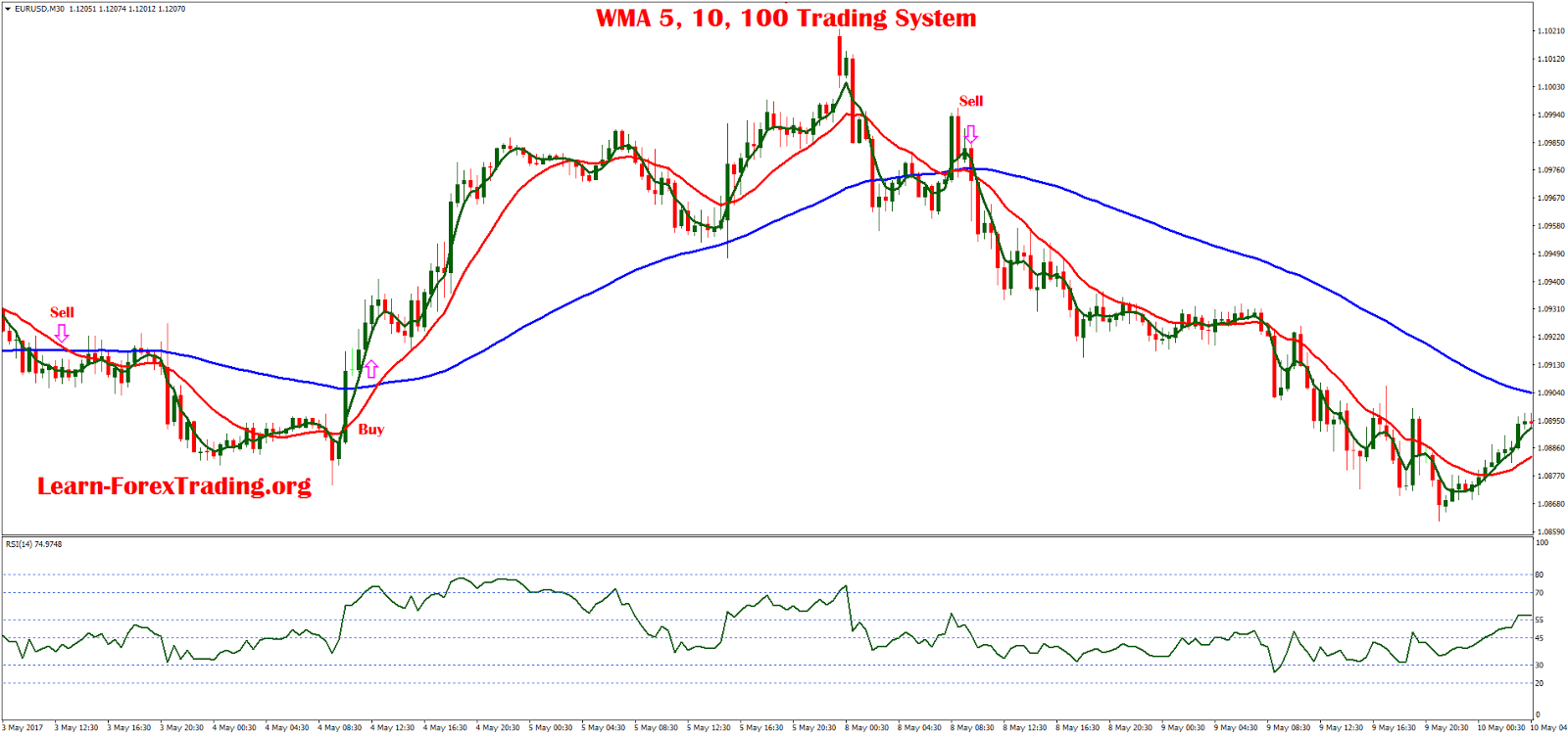 Wma trading system