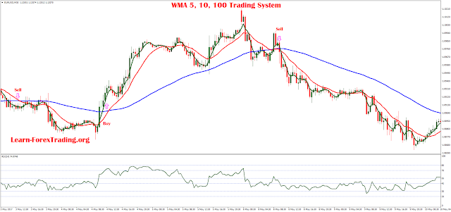 WMA 5, 10, 100 Trading System