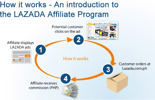 how lazada affiliate program works