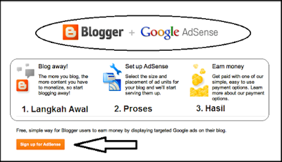 Panduan lengkap cara menghasilkan uang dari blog gratis