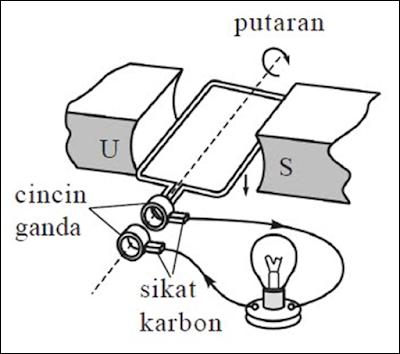 Prinsip Kerja Generator AC