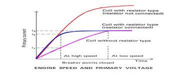 kecepatan mesin dan tegangan primary coil