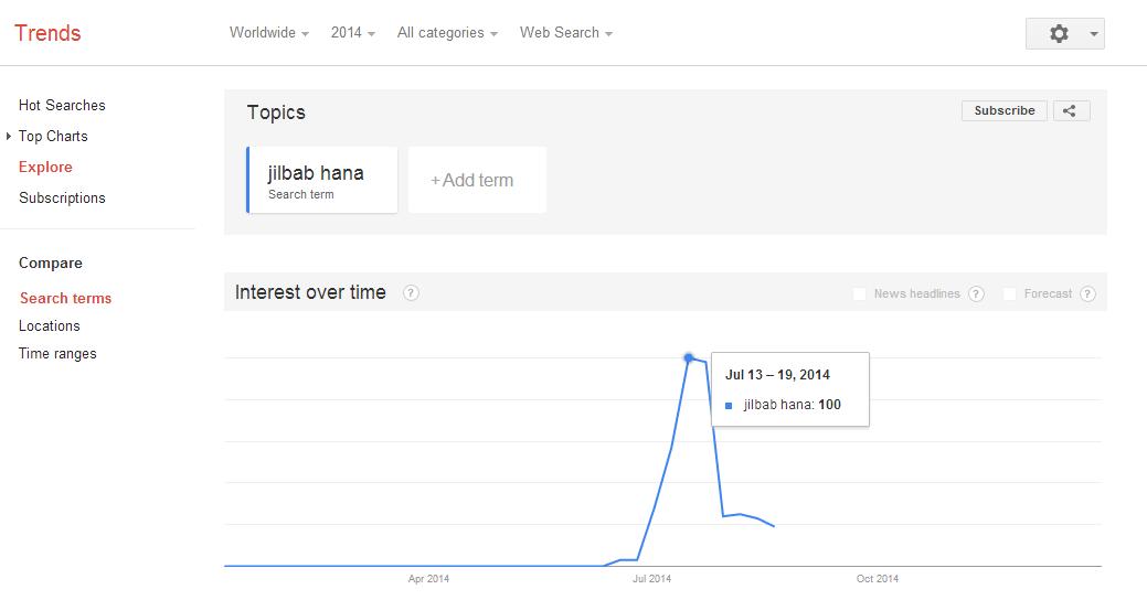 google trend jilbab hana
