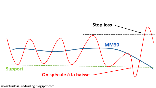 stan weinstein stop loss selling short spéculation baisse