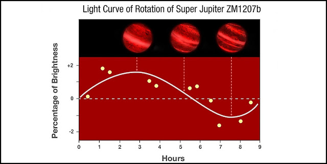 This graph shows changes in the infrared brightness of 2M1207b as measured by the Hubble Space Telescope. Over the course of the 10-hour observation, the planet showed a change in brightness, suggesting the presence of patchy clouds that influence the amount of infrared radiation observed as the planet rotates. Credit: NASA, ESA, Y. Zhou (University of Arizona), and P. Jeffries (STScI)