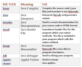 JDK tool, Java Development tools,JAVA tools, tools of JDK, javac, java, javah, java header, java development tools image, JDK images, JDK applets, javah, javadoc, javap