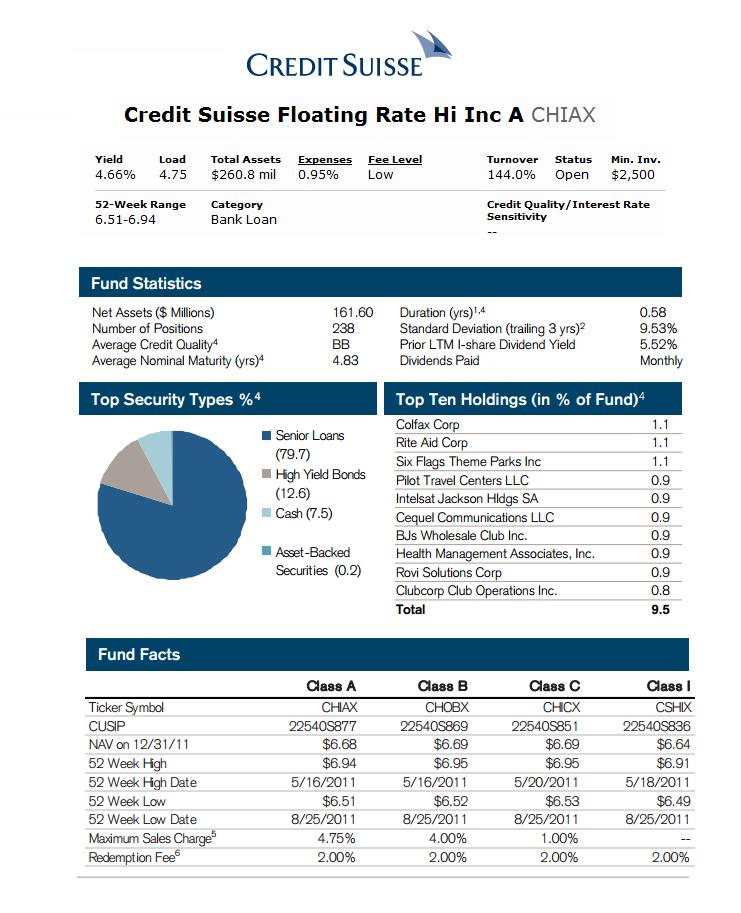 Top 8 Best Bank Loan Mutual Funds 2012 | MEPB Financial