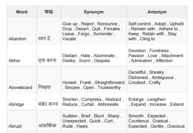 Download List of Antonyms and Synonyms list With Hindi Meaning in PDF for SSC CGL and Bank PO exams for Free