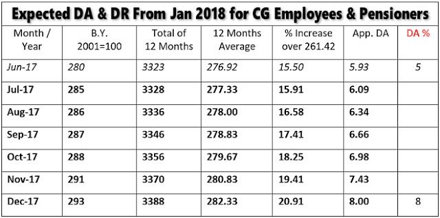 Expected DA from Jan 2018 for CG Employees and Pensioners