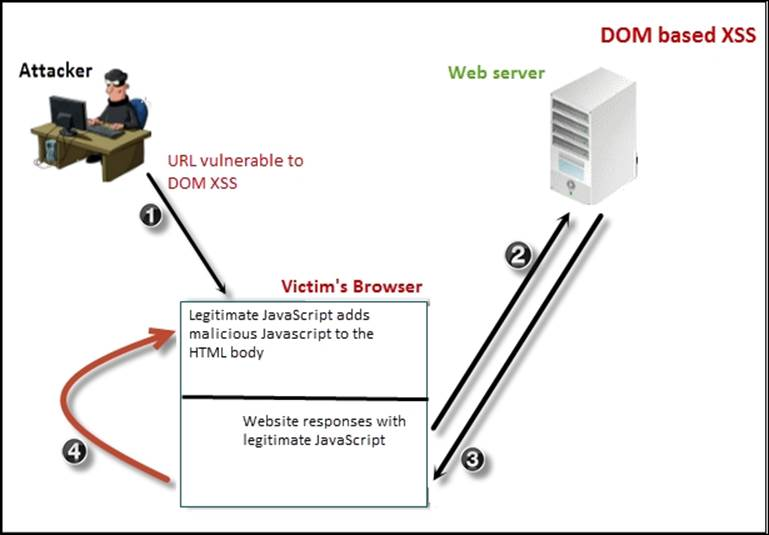 Defenseroot Consulting Understanding Dom Based Xss In Dvwa