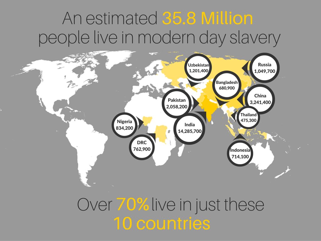 infographic on 2014 modern slavery