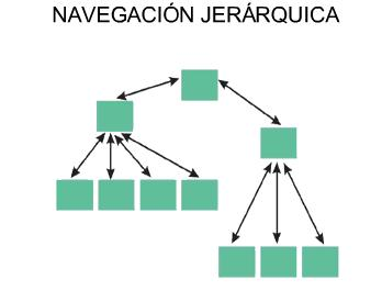 Tipos De Navegacion
