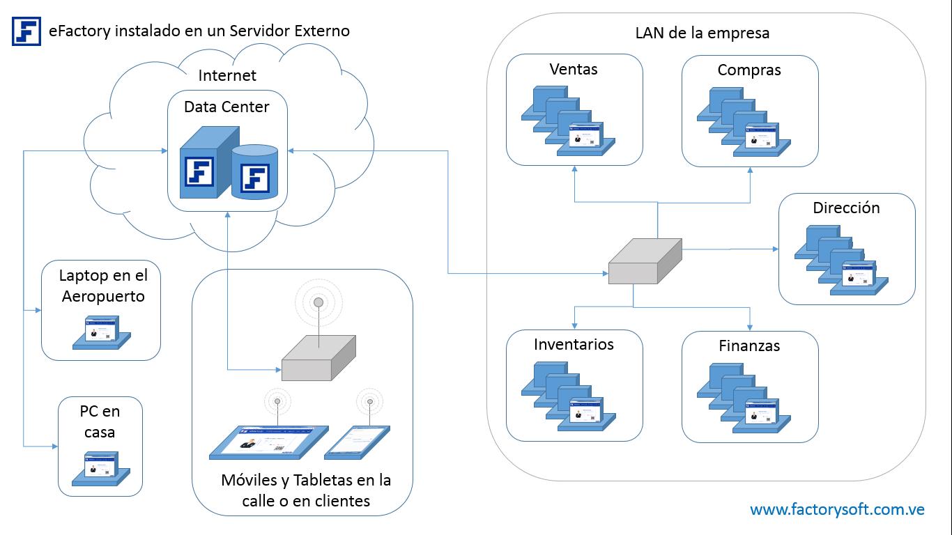 eFactory en un Data Center o cualquier otro Servidor Externo - Ventajas de usar eFactory ERP/CRM en la nube