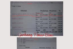 SMP Karya Ikhlas Desa Ncera di Duga Memanipulasi Data Penerima Program Indonesia Pintar