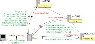 DNS Server,Domain Name Servers