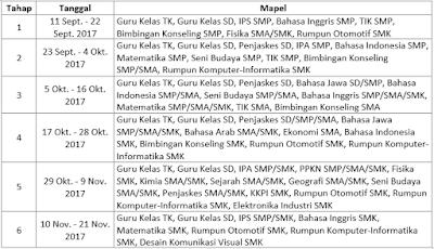 Jadwal PLPG 2017 Tahap Pertama
