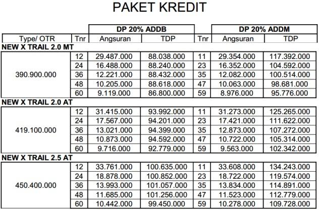 Tabel Angsuran Kredit Mobil
