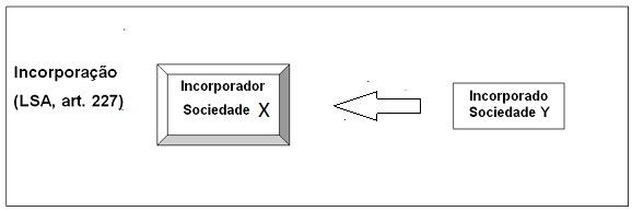 Combinação de negócio-incorporação
