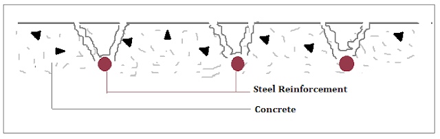Corrosion Damage In Reinforced Concrete