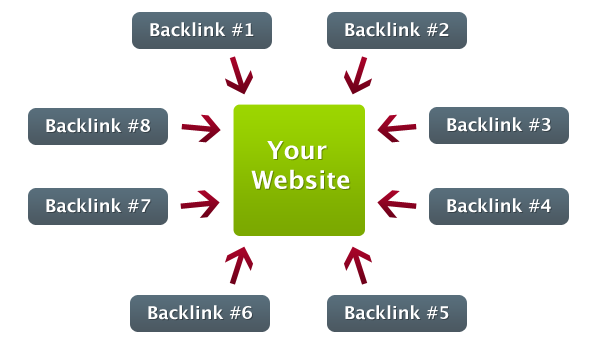 6021 Backlinks Grátis Para Seu Blog/Site 2014