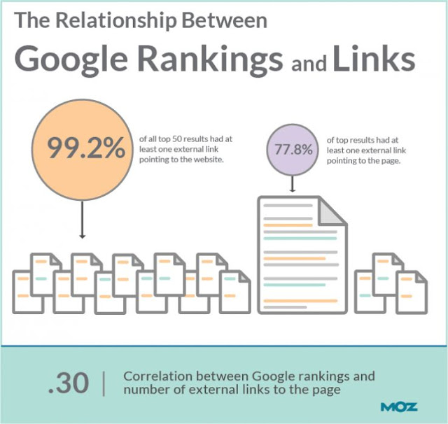 Moz on link building for your blog posts