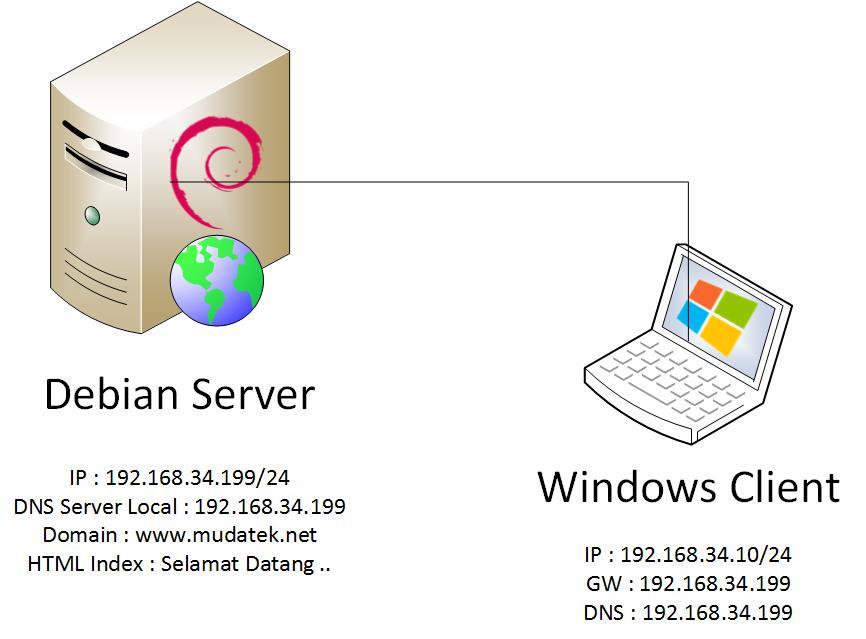 tutorial konfigurasi web server debian 7 install dan