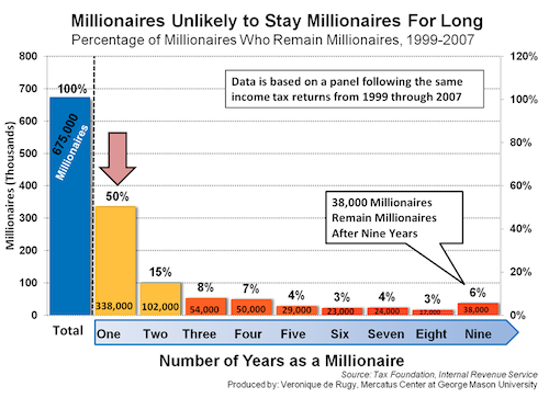 Millionaires Unlikely to Stay Millionaires for Long, 1999-2007