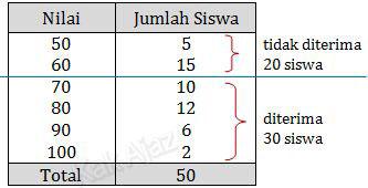 Analisis tabel untuk menentukan persentase siswa yang tidak diterima di kelas X PA