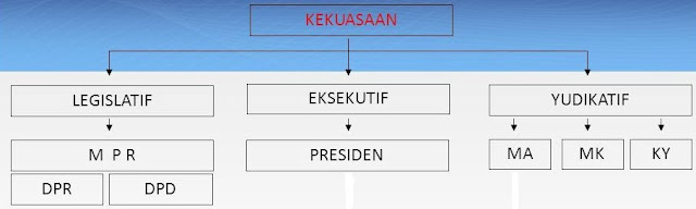 pemisahan kekuasaan pemerintahan menjadi tiga bidang yang mempunyai kedudukan sejajar Pem Tugas Dan Wewenang Forum Eksekutif, Legislatif Dan Yudikatif