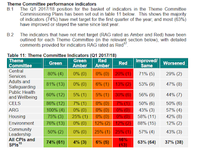 http://barnet.moderngov.co.uk/documents/g9098/Public%20reports%20pack%2012th-Sep-2017%2019.00%20Performance%20and%20Contract%20Management%20Committee.pdf?T=10