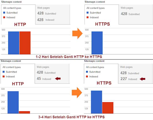 Proses pergantian index google dari http ke https