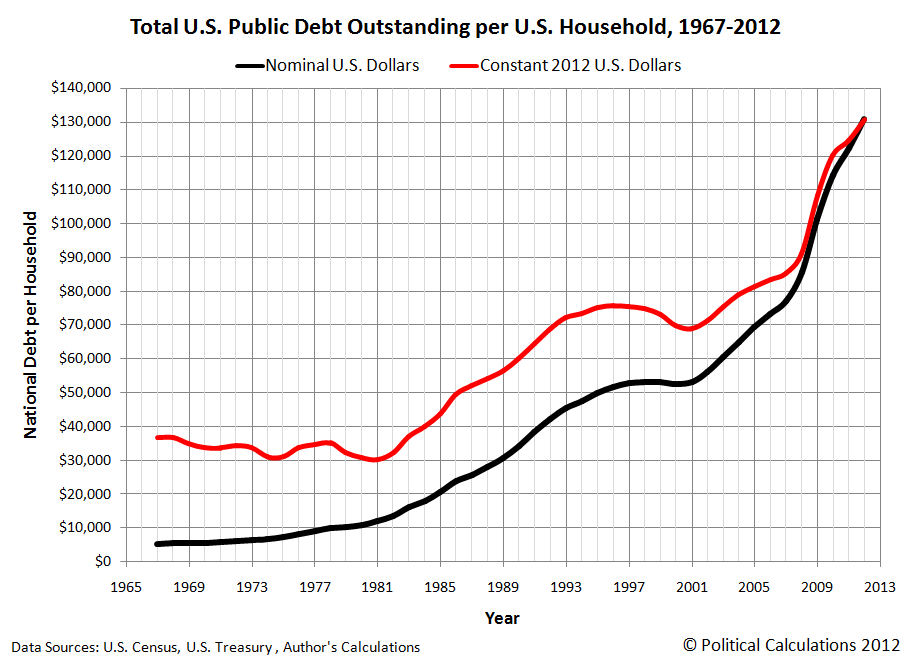 Total U.S. Public Debt Outstanding per U.S. Household, 1967-2012