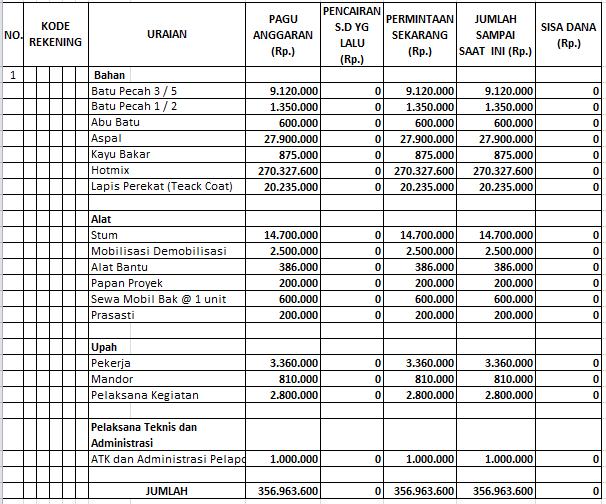 Kelengkapan Berkas Spj Keuangan Ilmusosial Id