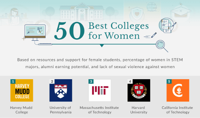 50 Best Colleges for Women