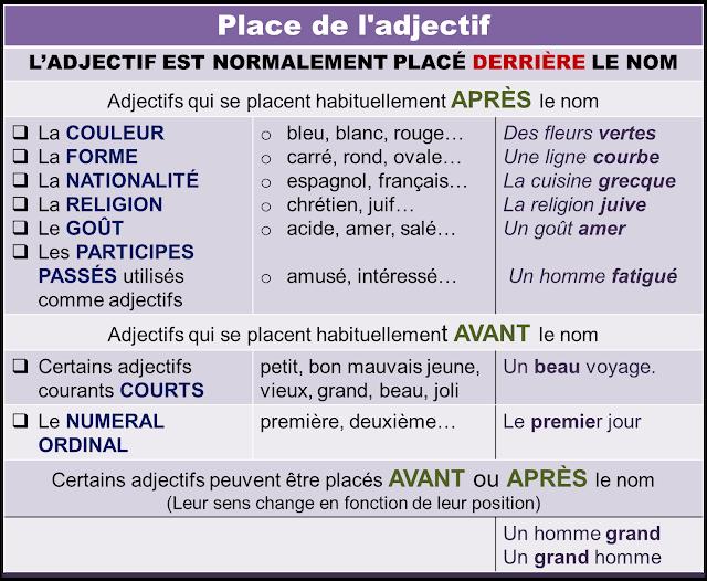 Miejsce przymiotnika - gramatyka 2 - Francuski przy kawie