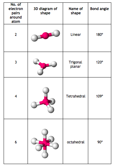 Chemistry With Hannah Parker  Shapes Of Molecules
