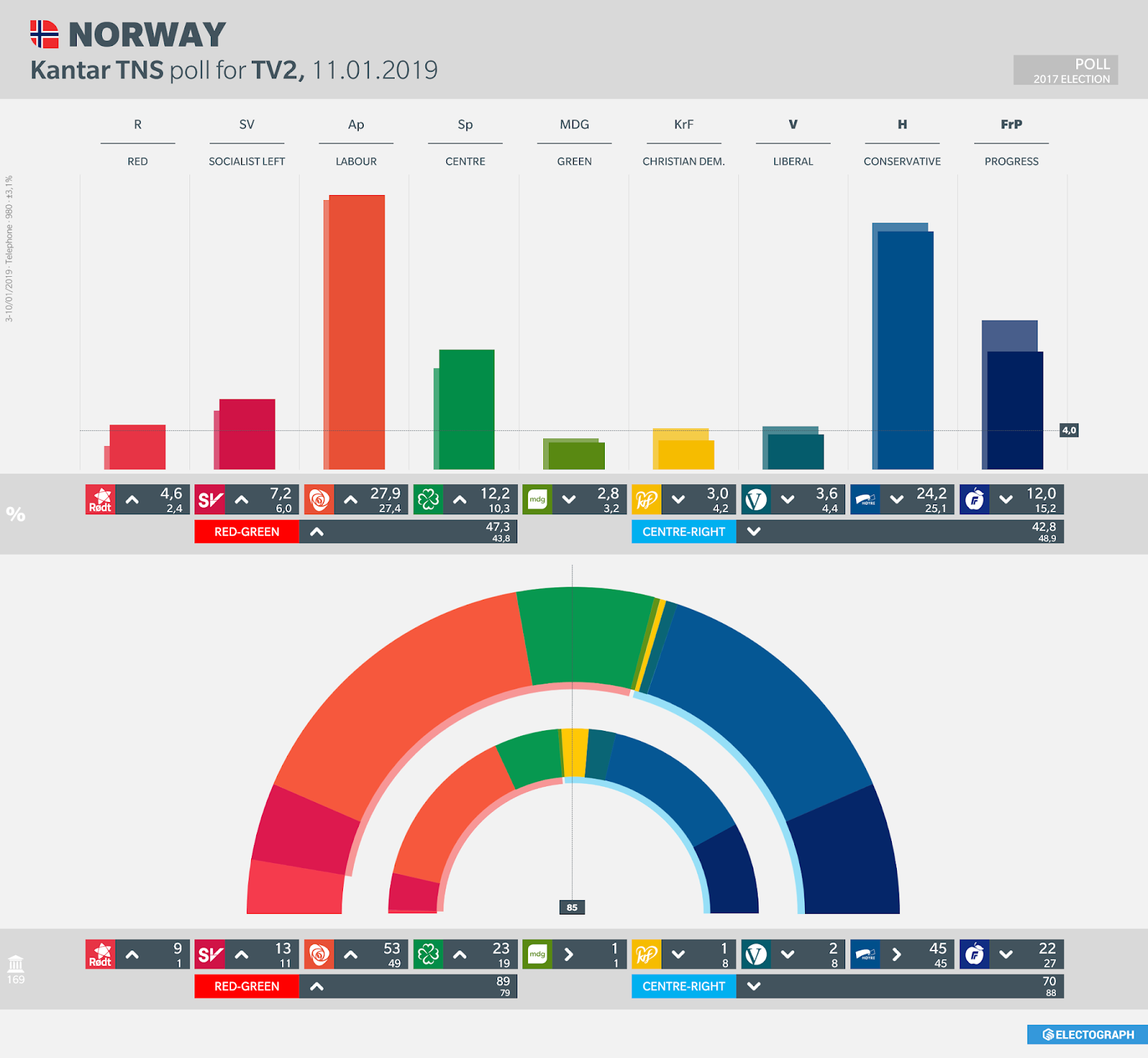 NORWAY: Kantar TNS poll chart for TV2, 11 January 2019