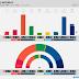 NORWAY · Kantar TNS poll: R 4.6% (9), SV 7.2% (13), Ap 27.9% (53), Sp 12.2% (23), MDG 2.8% (1), KrF 3.0% (1), V 3.6% (2), H 24.2% (45), FrP 12.0% (22)