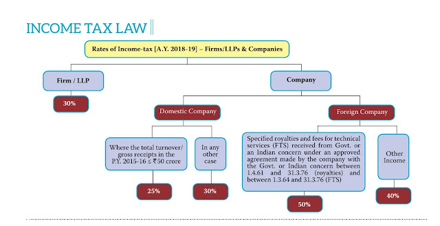 income tax slab rates for companies, firm, llp for a.y_2018-19