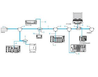 PLC SCHNEIDER ELECTRIC: TSX MICRO