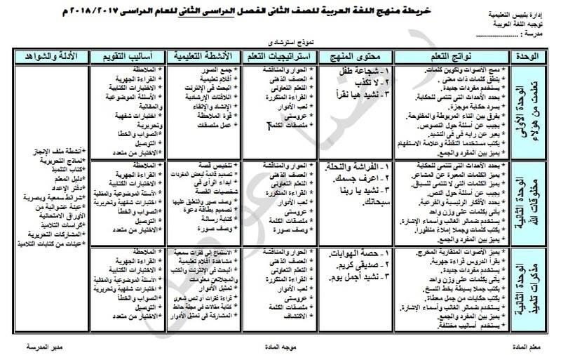 خريطة تحليل منهج اللغة العربية الصف الثاني الابتدائي 2018 الترم الثاني