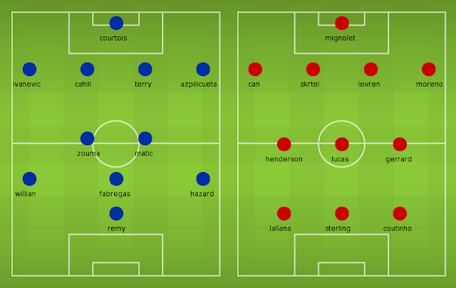 Possible Line-ups Chelsea vs Liverpool