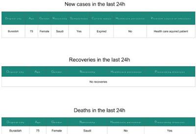 http://www.moh.gov.sa/en/CCC/PressReleases/Pages/statistics-2016-04-1-001.aspx