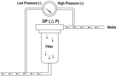 Forberg Scientific Inc: Differential Pressure: A