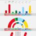 SWEDEN · Sentio poll 28/04/2020: V 9.0% (33), S 27.5% (102), MP 4.1% (15), C 5.8% (21), L 3.4%, M 18.7% (69), KD 5.4% (20), SD 24.2% (89)