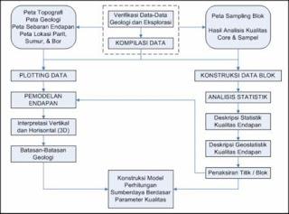 Skema sederhana konstruksi model perhitungan sumberdaya