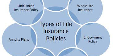 Life Insurance: The Different Types of Policies
