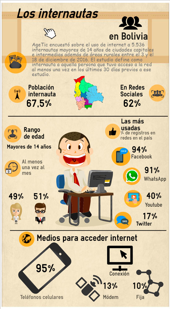 Tarija con 73% segundo lugar en consumo de Internet