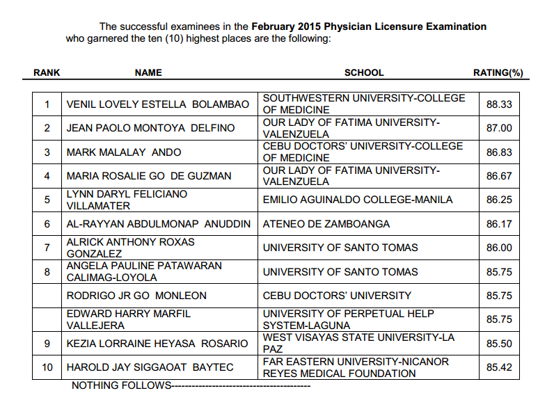 SWU grad tops Physician (Medicine) board exam February 2015